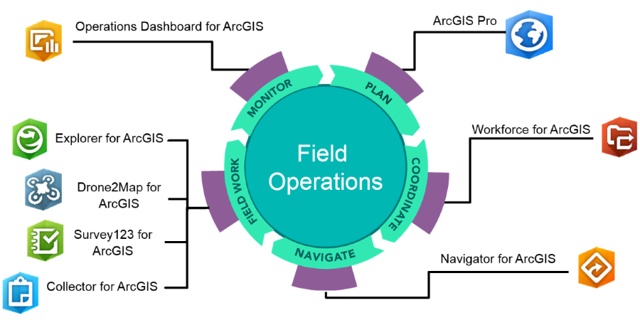 Transforming Field Operations with ArcGIS | GISsat News